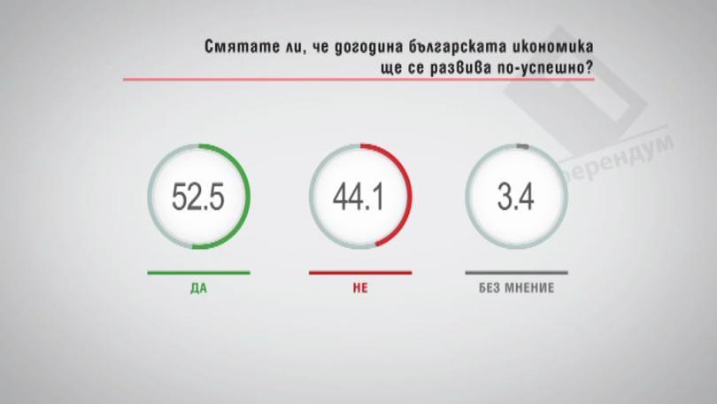 Смятате ли, че догодина българската икономика ще се развива по успешно?