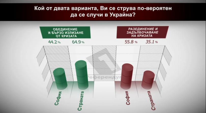 Как са гласували в София и останалата част от страната