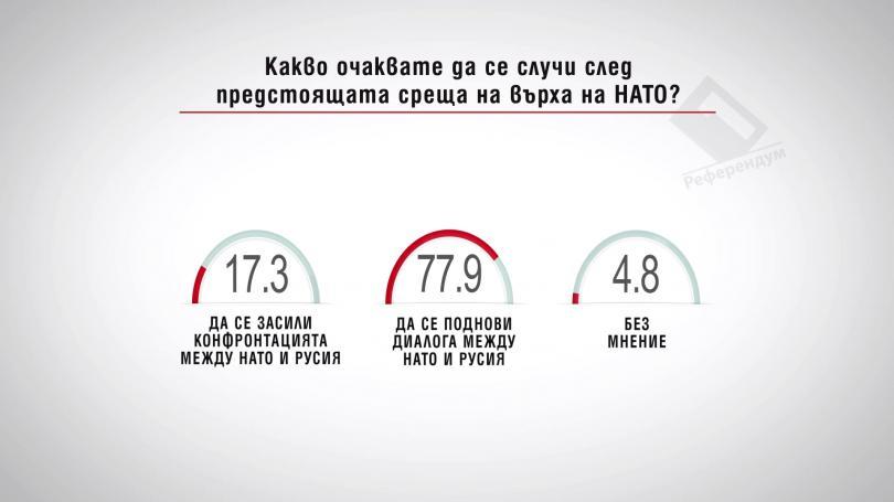 Какво очаквате да се случи след предстоящата среща на върха на НАТО?