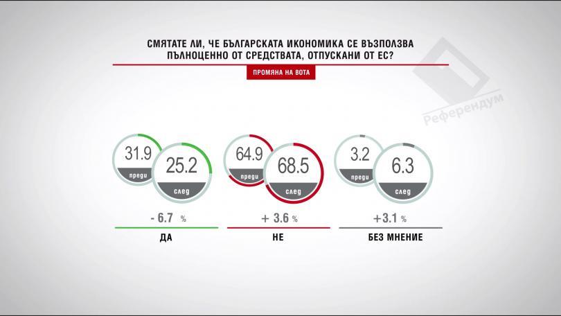 Според вас, достъпни ли са за българския бизнес финансовите средства, отпускани от ЕС? Промяна на вота