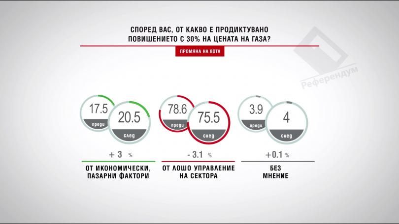 Според вас, от какво е продиктувано повишението с 30% на цената на газа?
