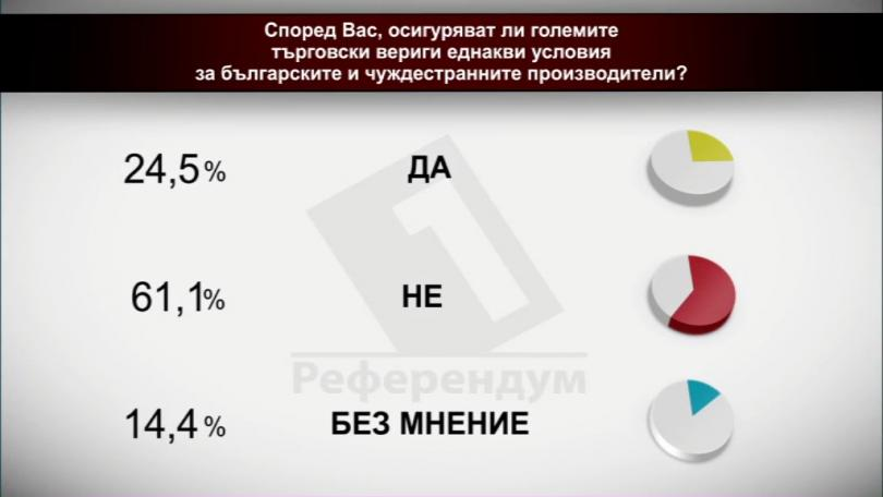 Осигуряват ли големите търговски вериги еднакви условия за българските и чуждестранните производители?