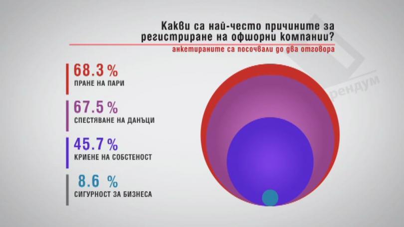 Какви са най-честите причини за регистриране на офшорни компании?