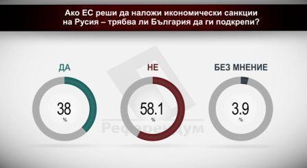 Ако ЕС наложи икономически санкции на Русия - трябва ли България да ги подкрепи?