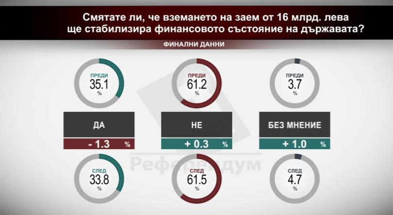 Смятате ли, че вземането на заем от 16 млрд. лв. ще стабилизира финансовото състояние на държавата?