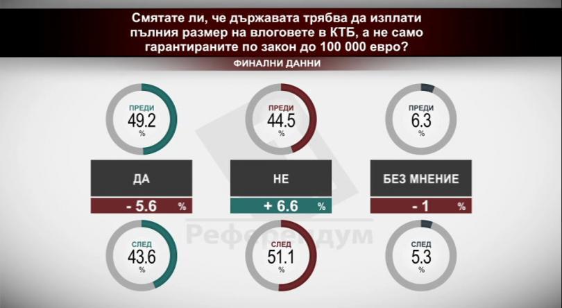 Смятате ли, че държавата трябва да изплати пълния размер на влоговете в КТБ или само гарантираните по закон до 100 хиляди евро?