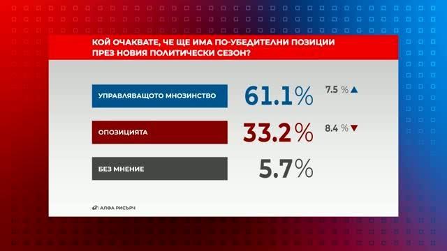 Кой ще има по-убедителни позиции през новия политически сезон?