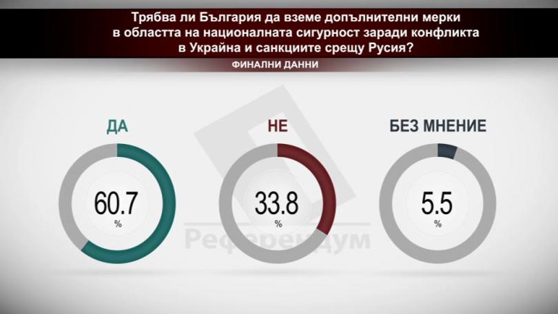 Трябва ли България да вземе допълнителни мерки в областта на националната сигурност заради конфликта в Украйна и санкциите срещу Русия?
