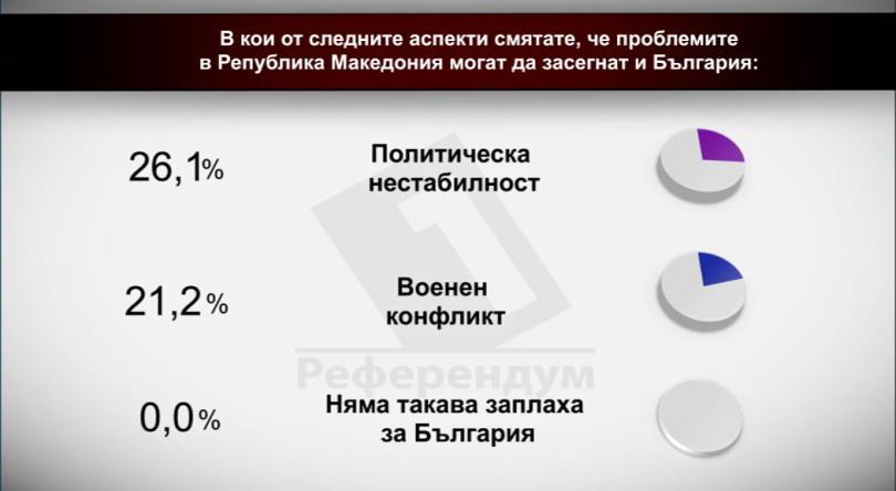 В кои от следните аспекти смятате, че проблемите в Р Македония могат да засегнат и България?-2