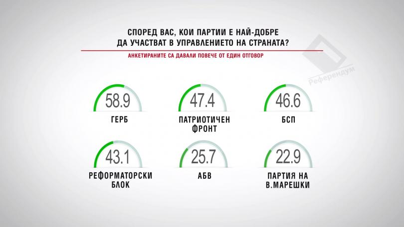 Според вас, кои партии е най-добре да участват в управлението на страната?