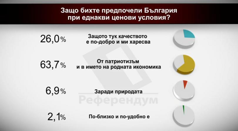 Защо бихте предпочели България при еднакви ценови условия?