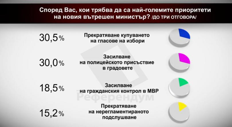 Според Вас, кои трябва да са най-големите приоритети на новия вътрешен министър?
