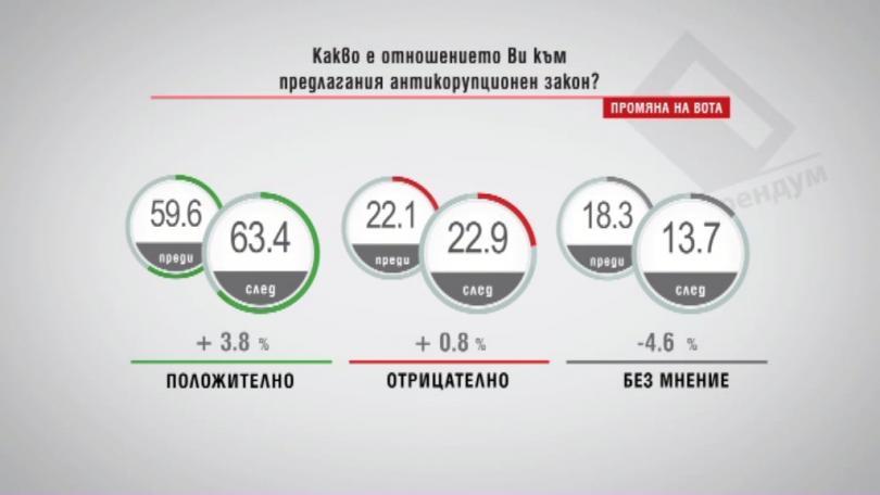 Какво е отношението Ви към предлагания антикорупционен закон? /Промяна на вота/