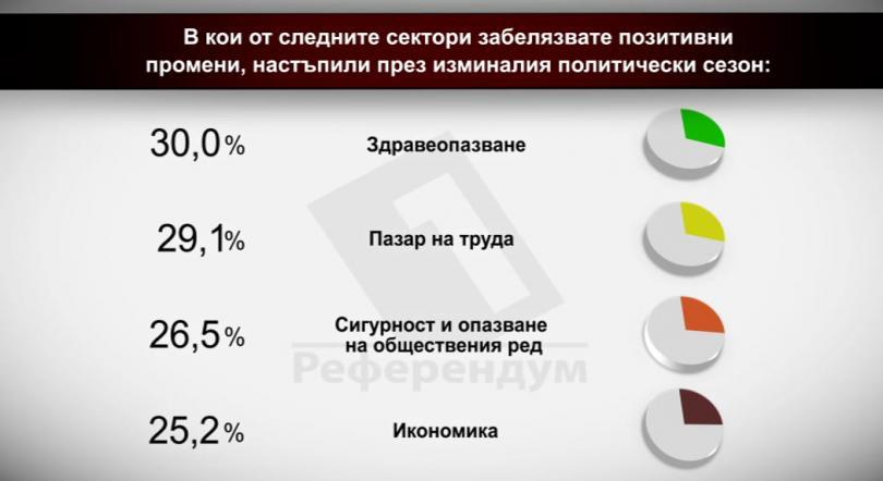 В кои от следните сектори забелязвате позитивни промени, настъпили през изминалия политически сезон?