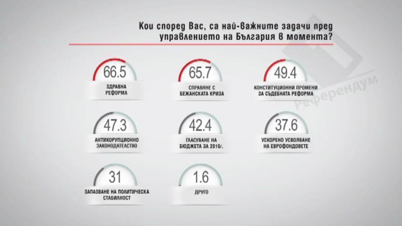 Кои, според вас, са най-важните задачи пред управлението на България в момента?
