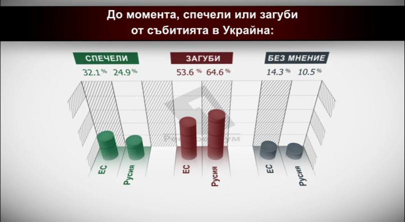 До момента - Спечели или загуби от събитията в Украйна?