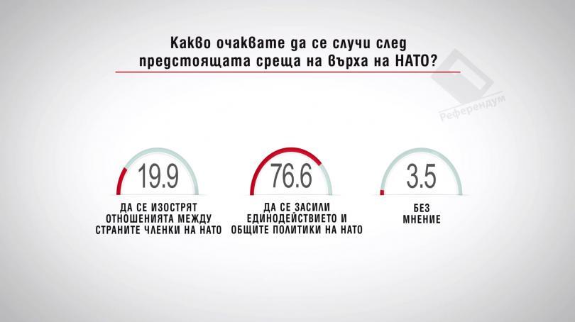 Какво очаквате да се случи след предстоящата среща на върха на НАТО? Други данни