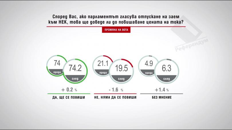 Ако НС гласува отпускане на заем към НЕК, това ще доведе ли до повишаване цената на тока?