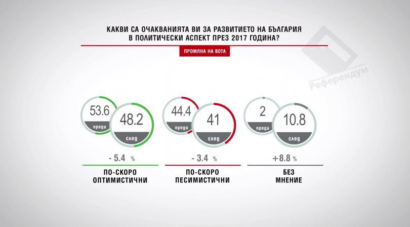 Какви са очакванията ви за развитието на България в политически аспект през 2017 година?