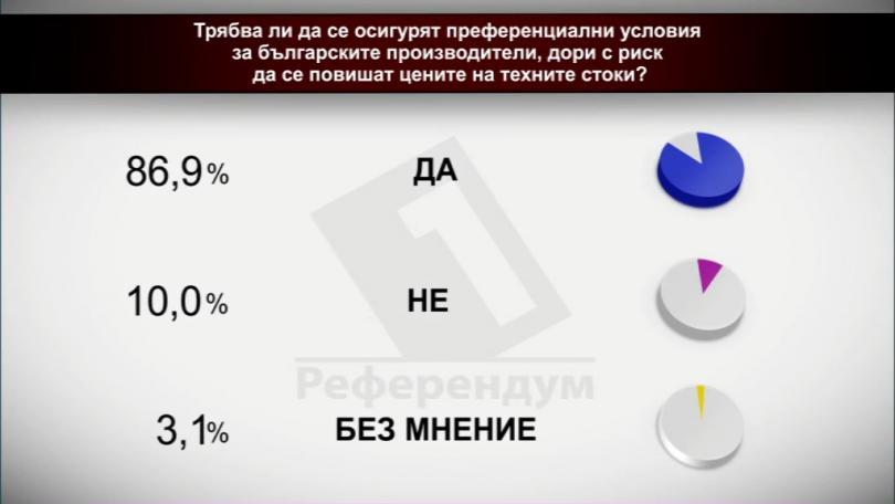 Трябва ли да се осигурят преференциални условия за българските производители, дори с риск да се повишат цените на техните стоки?