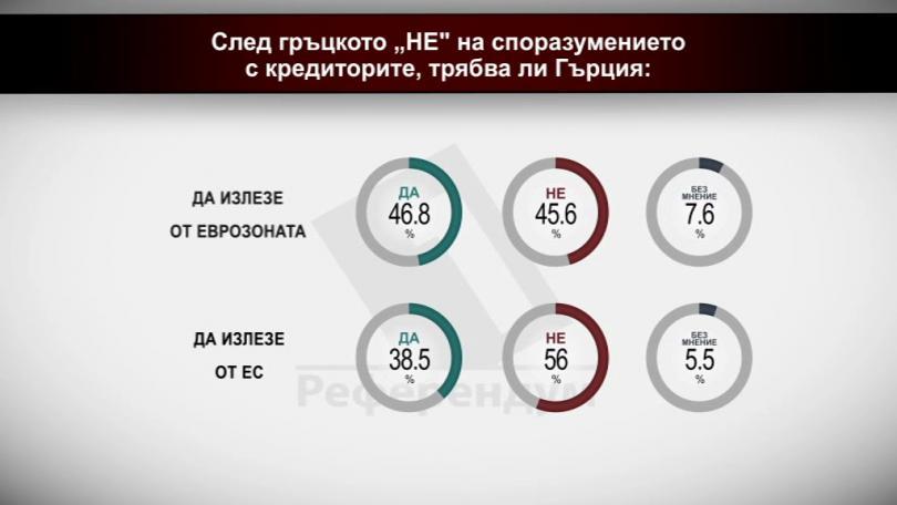 След гръцкото НЕ на споразумението с кредиторите трябва ли Гърция: