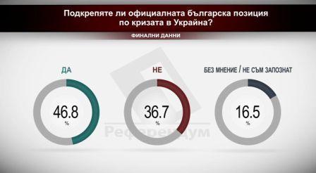 Финални резултати: Подкрепяте ли официалната българска позиция по кризата в Украйна?