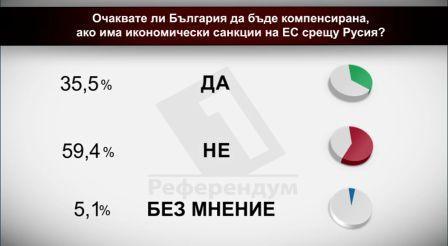 Очаквате ли България да бъде компенсирана ако има икономически санкции на ЕС срещу Русия?