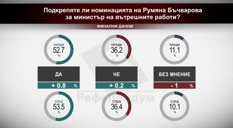 Подкрепяте ли номинацията на Румяна Бъчварова да министър на вътрешните работи?