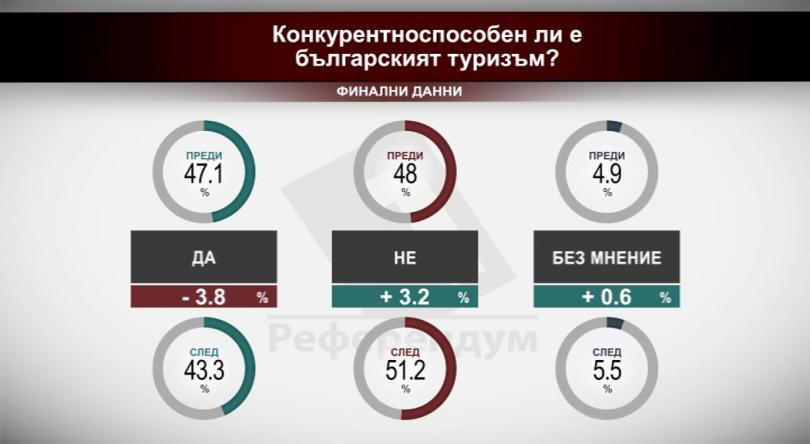 Конкурентоспособен ли е българският туризъм? Финални данни