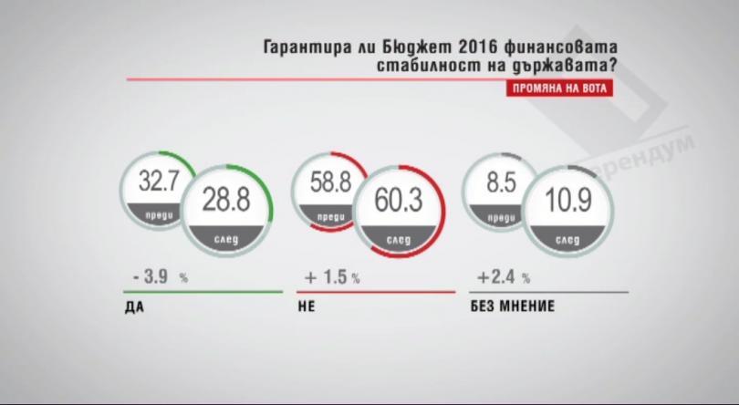 Гарантира ли Бюджет 2016 финансовата стабилност на държавата?