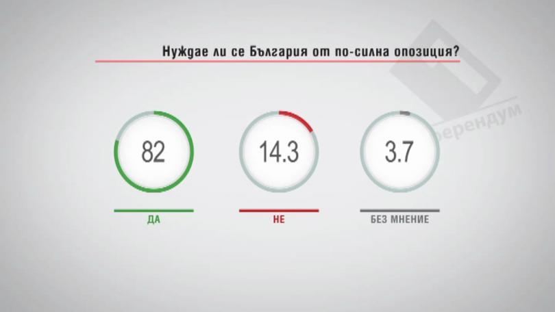 Нуждае ли се България от по-силна опозиция?