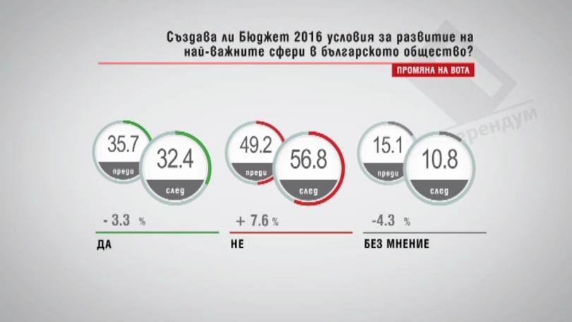 Създава ли бюджет 2016 условия за развитие на най-важните сфери в българското общество?