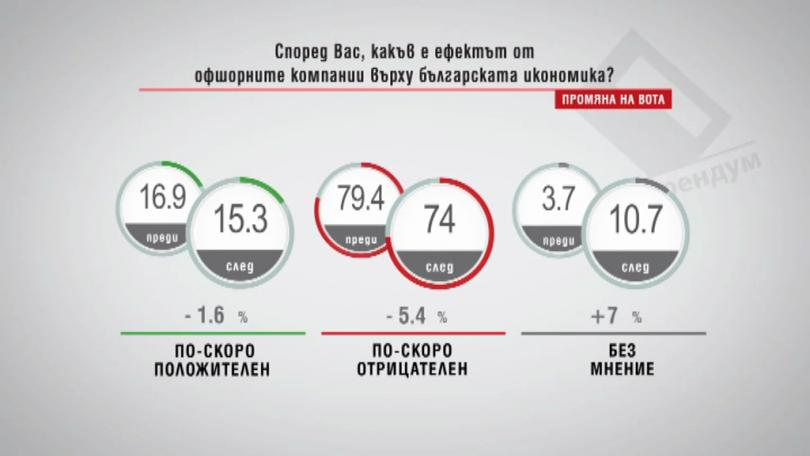 Според вас, какъв е ефектът от офшорните компании върху българската икономика? (промяна на вота)