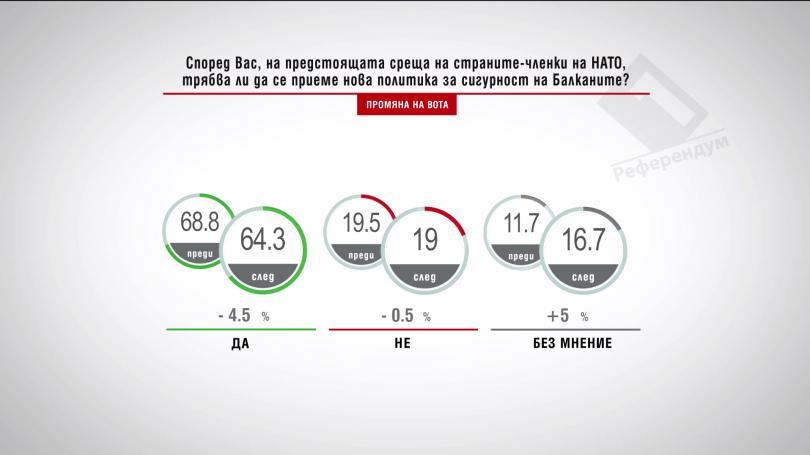 Според вас на предстоящата среща на страните-членки на НАТО трябва ли да се приеме нова политика за сигурност на Балканите?