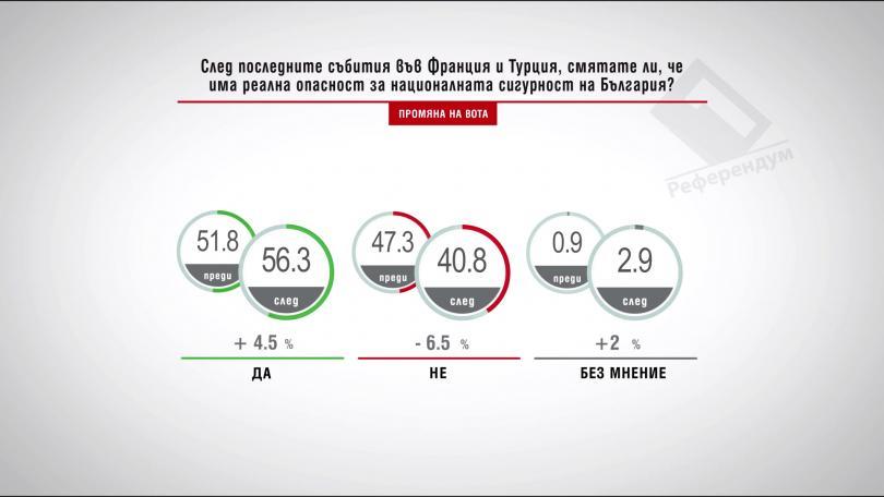 След последните събития във Франция и Турция, смятате ли, че има реална опасност за националната сигурност на България? Промяна на вота
