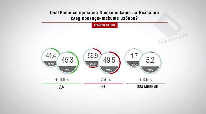 Очаквате ли промяна в политиката на България след президентските избори?