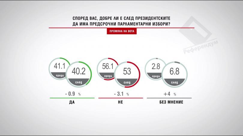 Според вас, добре ли е след президентските да има предсрочни парламентарни избори?