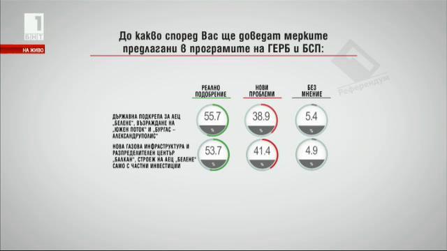 До какво според Вас ще доведат мерките предлагани в програмите на ГЕРБ и БСП?