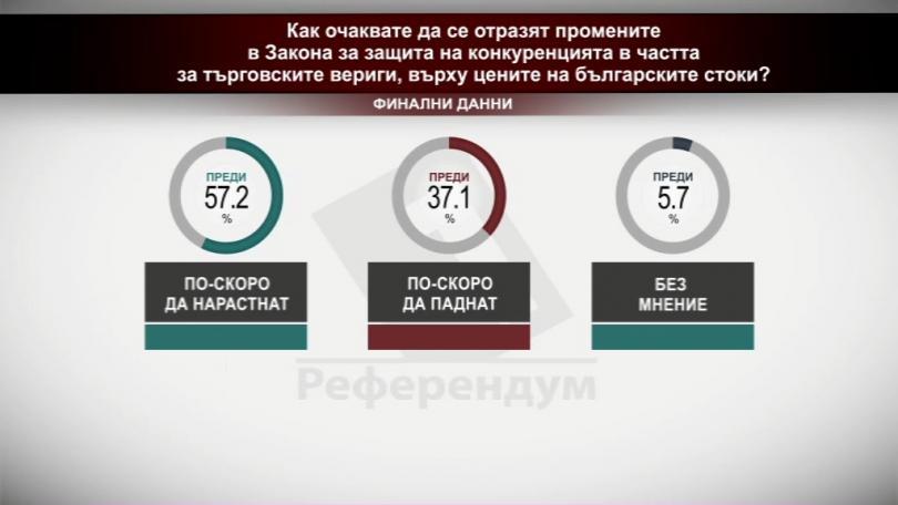 Как очаквате да се отразят промените в Закона за защита на конкуренцията в частта за търговските вериги, върху цените на българските стоки?