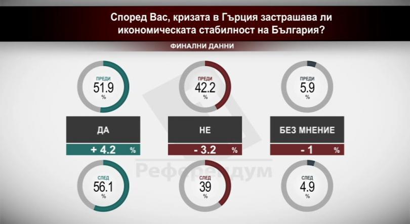 Според Вас кризата в Гърция застрашава ли икономическата стабилност на България?