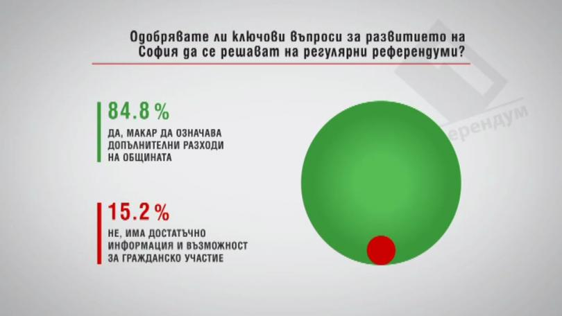 Одобрявате ли ключови въпроси за развитието на София да се решават на регулярни референдуми?