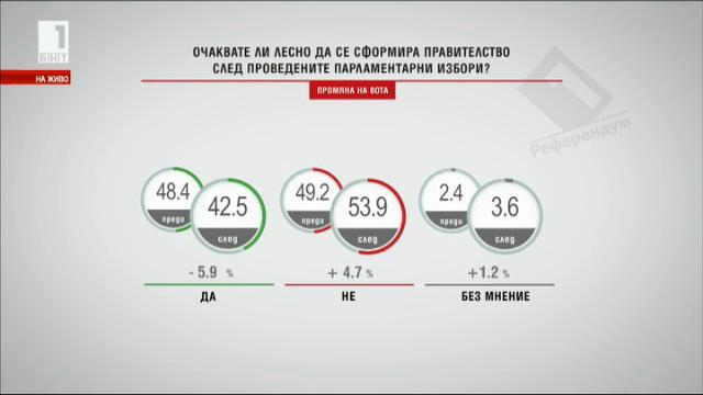Очаквате ли лесно да се сформира правителство след проведените избори? (промяна на вота)