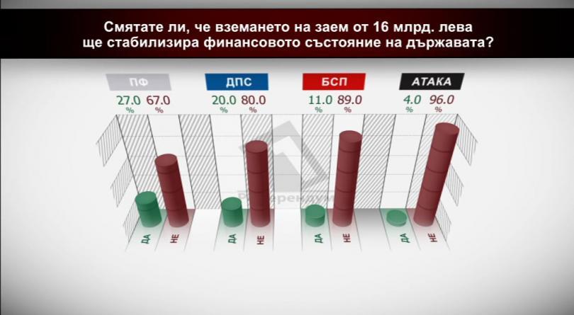 Смятате ли, че вземането на заем от 16 млрд. лв. ще стабилизира финансовото състояние на държавата? По партии
