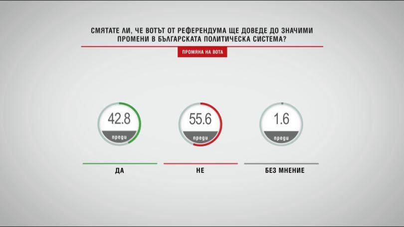 Смятате ли, че вотът от референдума ще доведе до значими промени в българската политическа система?