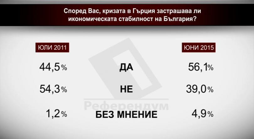 Според Вас кризата в Гърция застрашава ли икономическата стабилност на България? Юли 2011 - юни 2015