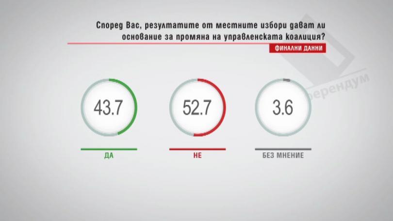 Според вас, резултатите от местните избори дават ли основание за промяна на управленската коалиция? Финални данни
