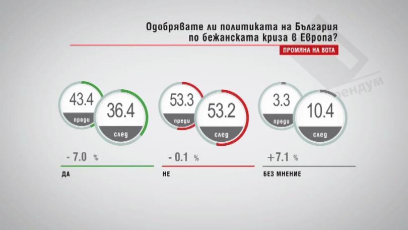 Одобрявате ли политиката на България по бежанската криза в Европа?