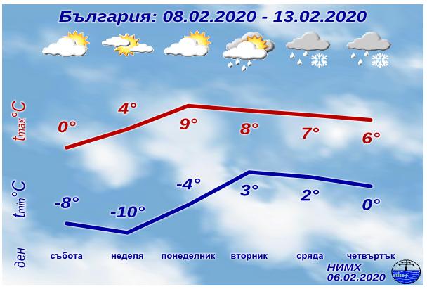 НИМХ: През нощта вятърът ще се усили, температурите ще се понижат още