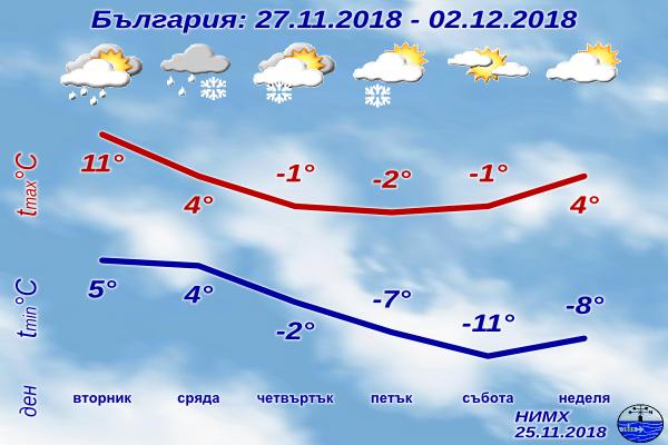 НИМХ: Сняг и трайно застудяване в средата на седмицата