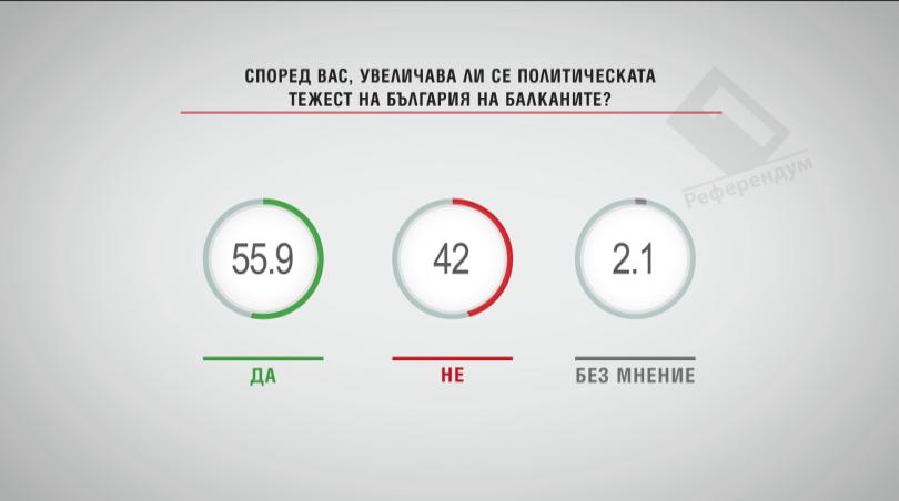 Според вас увеличава ли се политическата тежест на България на Балканите?